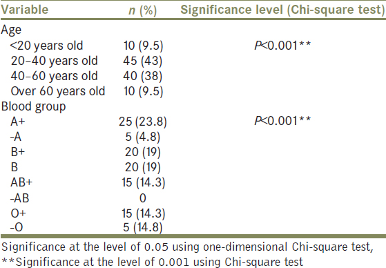 Table 2: Frequency and investigating the relationship between the factors affecting the gastric cancer using the one-dimensional Chi-square test