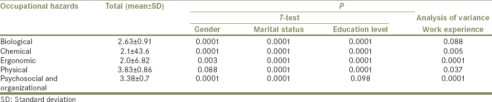 Table 3: Comparison of the total mean of occupational hazards with demographic characteristics of nurses in intensive care unitsof tertiary care centers in Golestan and Mazandaran, Iran, in 2017