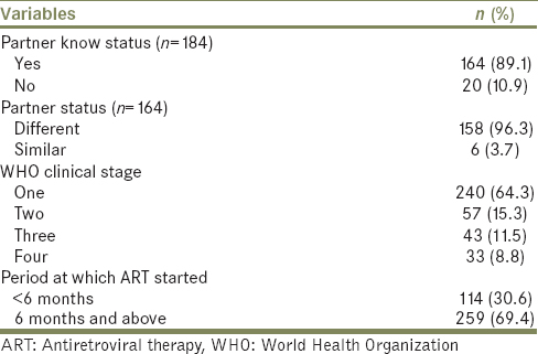 Table 4: Clinical and Immunologic characteristics among reactive patients attending antiretroviral therapy clinic at Wolaita Sodo University Teaching and Referral Hospital, Wolaita Sodo