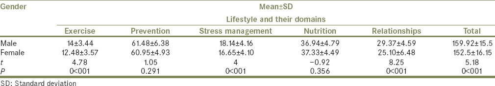 Table 2: Comparison of mean score of lifestyle and its domains, among females and males elders referred to the health centers in Babol, Iran, 2017