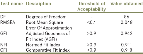 Table 2: Fitness indices